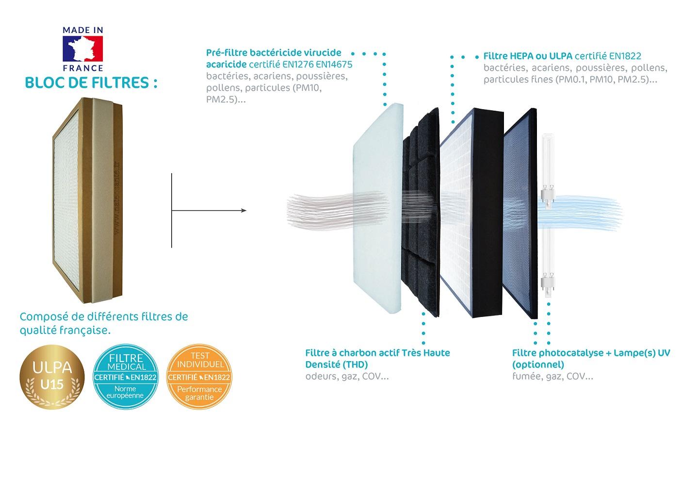 Purificateur d'air intérieur composé filtre